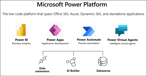 Screenshot showing overview of Microsoft Power Platform.